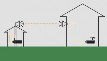 Wifi point to point to garden building diagram
