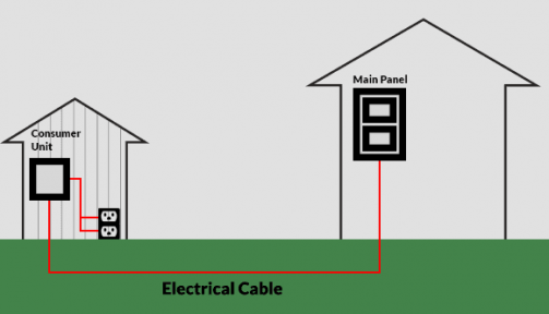 Diagram showing electrical cable running from main property to garden building
